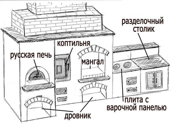 Комплекс коптильня мангал печь