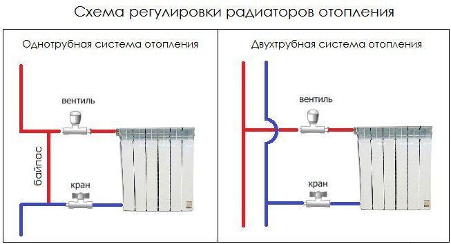 Схема регулировки радиатора
