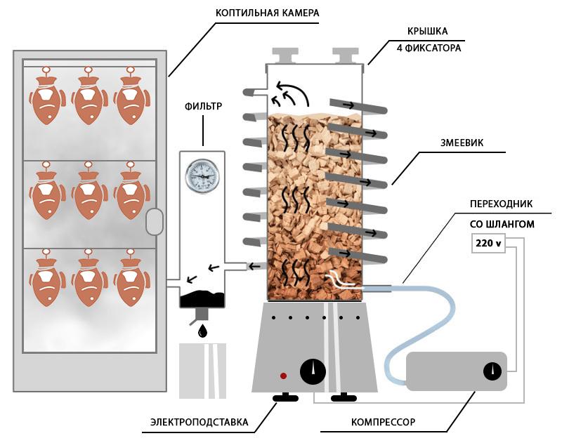 Традиционная схема дымогенератора в коптильне