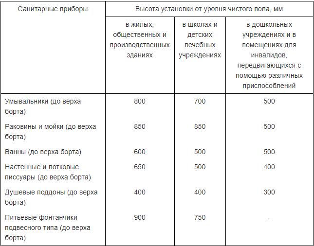 Высота установки сантехнических приборов по СНИП