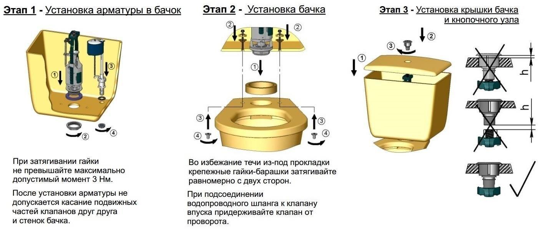 Этапы установки арматуры бачка