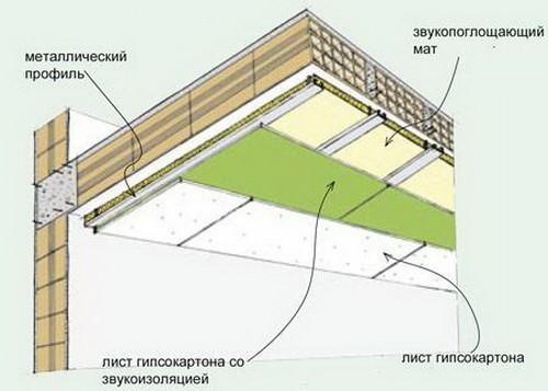 Поролон на потолке для шумоизоляции