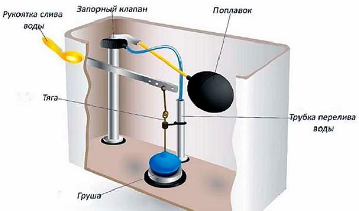 Простой вариант конструкции бачка унитаза
