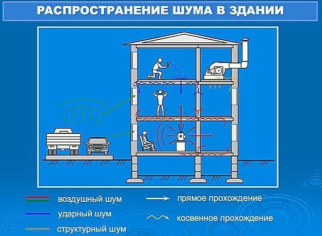 Шумоизолирующие материалы для квартиры