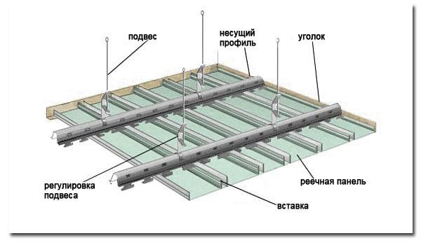 Съхема установки реечного потолка