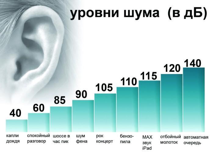 Уровень шума в дб