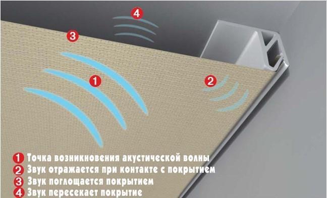 Звукопоглощение реечного потолка