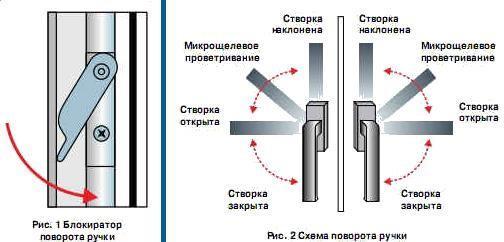 Как отрегулировать балконную дверь при плохо работающей ручке