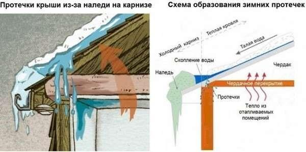 Образование наледи на крыше
