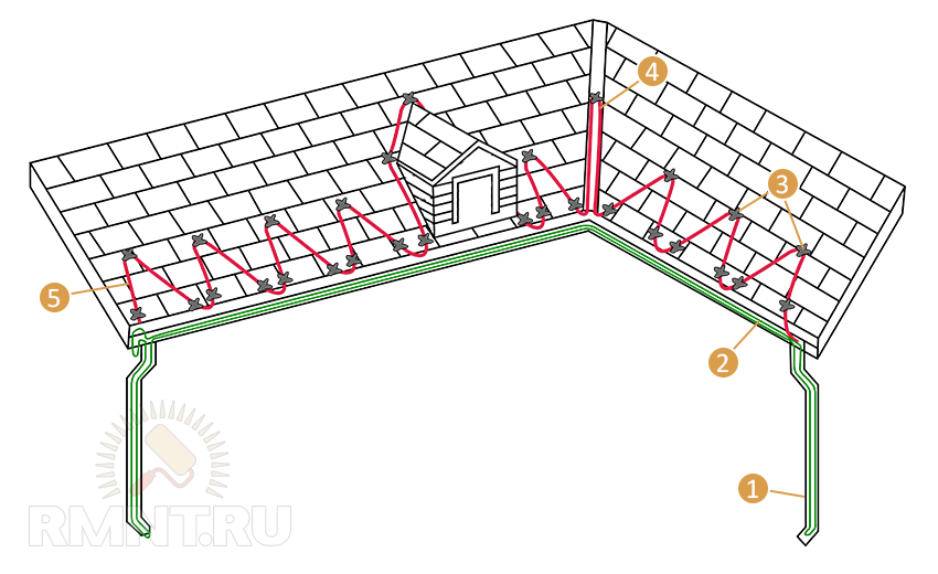 Схема укладки нагревательного кабеля на крышу