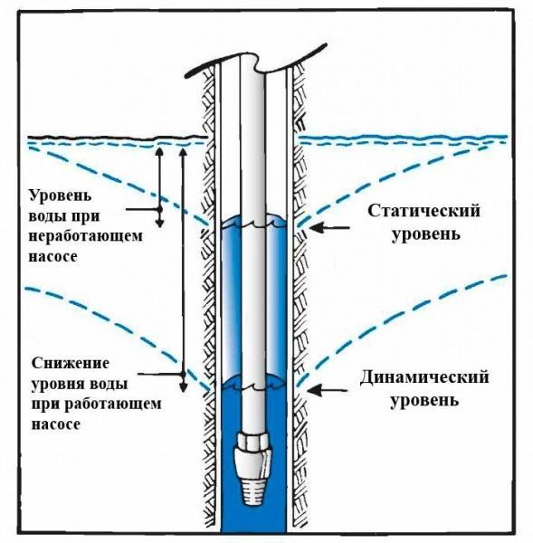 Статический и динамический уровень водоносного горизонта
