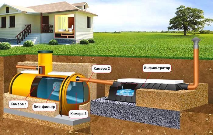 Готовая камера для канализации