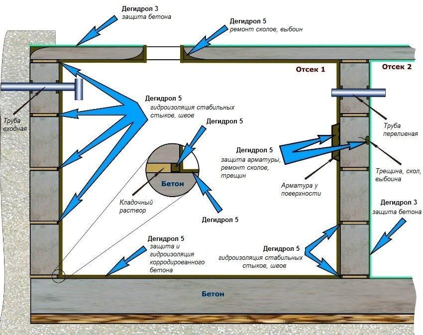 Изоляция бетонных колец канализации