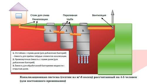 Канализационная система с тройной фильтрацией