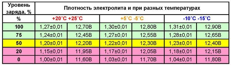 Оценка заряда аккумулятора автомобиля