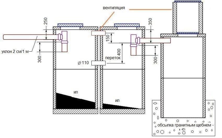 Правильный уклон труб канализации