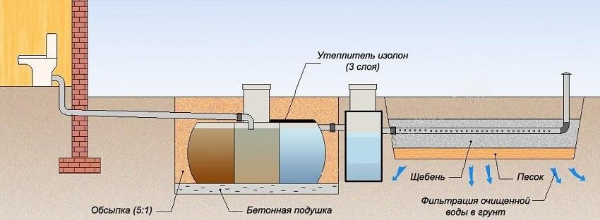 Разводка канализации через системы многоуровневой очистки