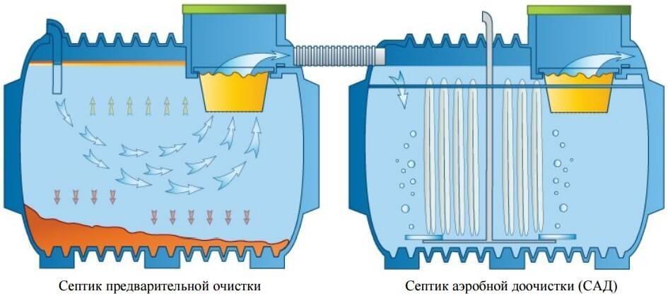 Септик с двумя этапами фильтрации