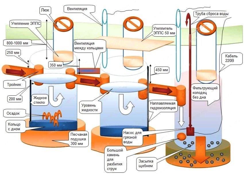Схема автономной канализации для частного дома с использованием трех колодцев из бетонных колец