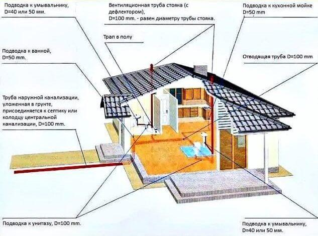 Схема канализации в частном доме