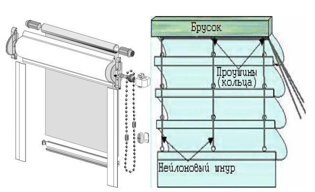 Схема классических рулонных штор