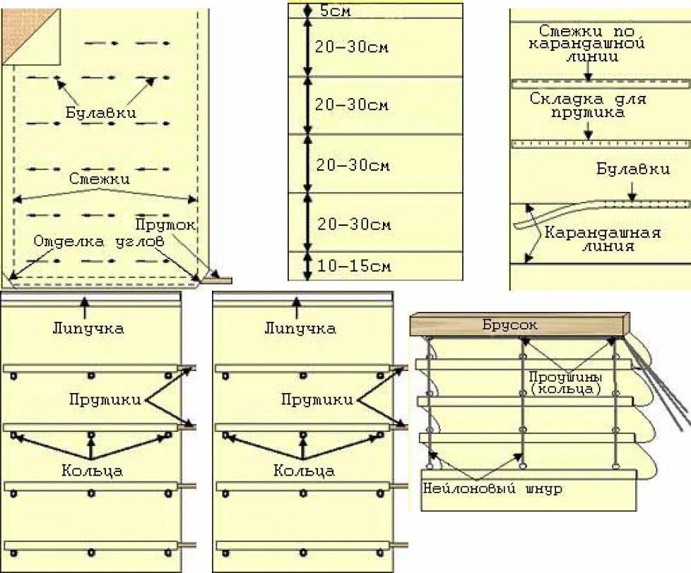 Схема пошива и формирования складок с «карманами» для усиливающих планок