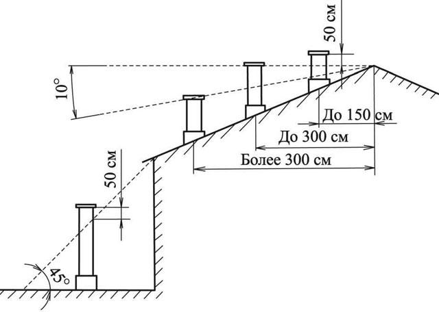 Схема вентиляционного стояка для канализации