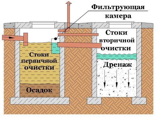 Выгребная яма с двумя колодцами