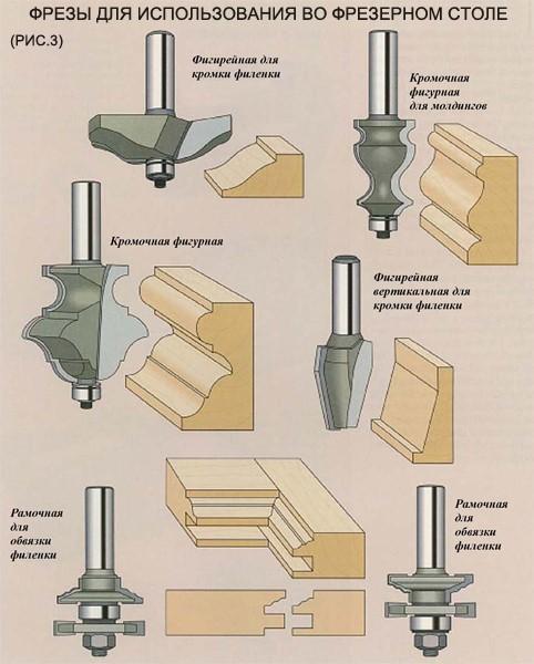 Виды фрез для ручного фрезера