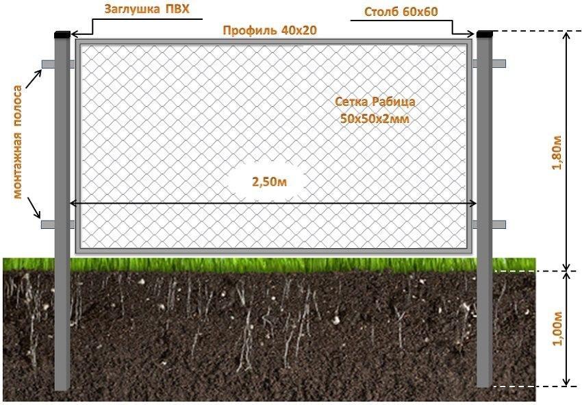 Глубина бетонирования столбов для забора из сетки