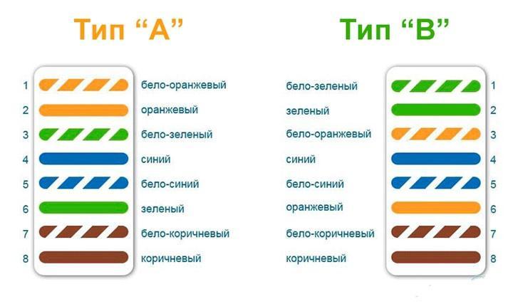 Порядок подключения проводов - Тип А и Тип В
