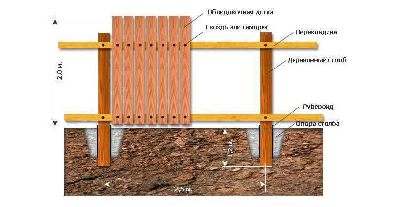 Схема монтажа столбов для деревянного забора