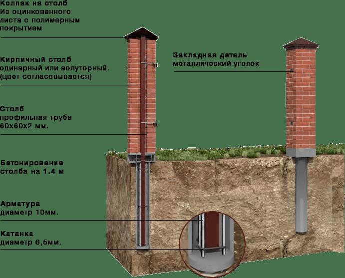 Схема монтажа столбов для забора