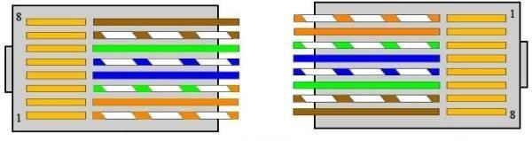 Схема прямого обжима 8-жильного кабеля