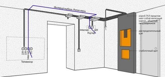 Схема проводки кабеля в коробе