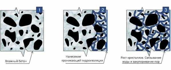 Структура работы обеспыливающей пропитки для бетона
