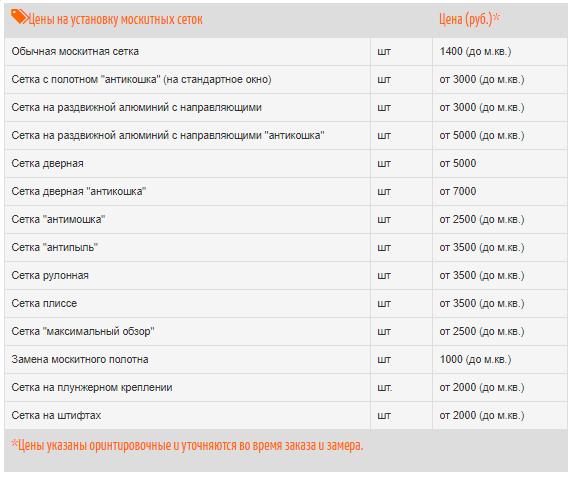 Примерные цены на установку москитных сеток