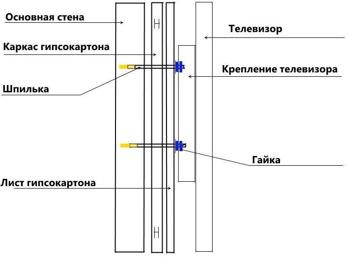 Схема монтажа кронштейна для телевизора к листу гипсокартона