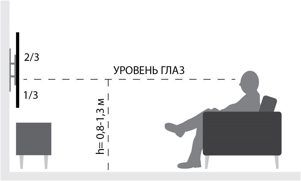 Высота телевизора на уровне глаз
