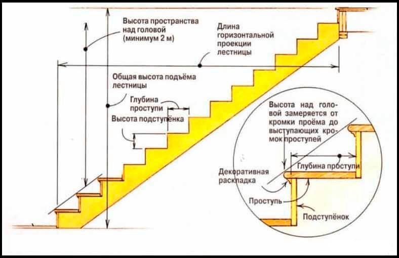 Основные размеры лестниц