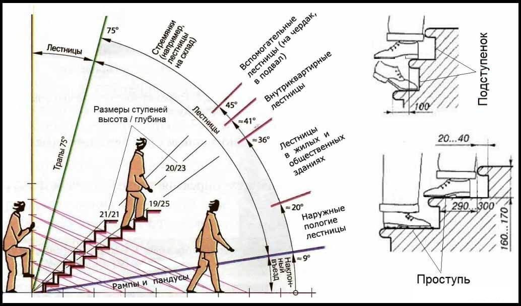 Рекомендации по углу наклона лестниц и высоты ступеней