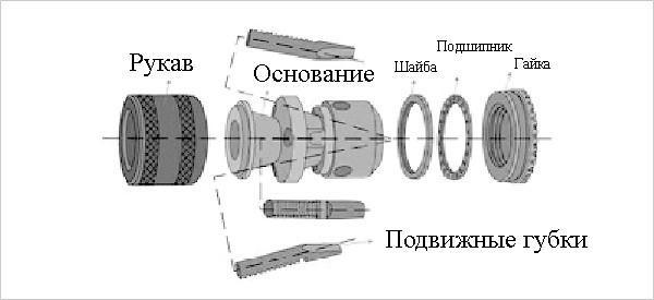 Схема быстрозажимного патрона