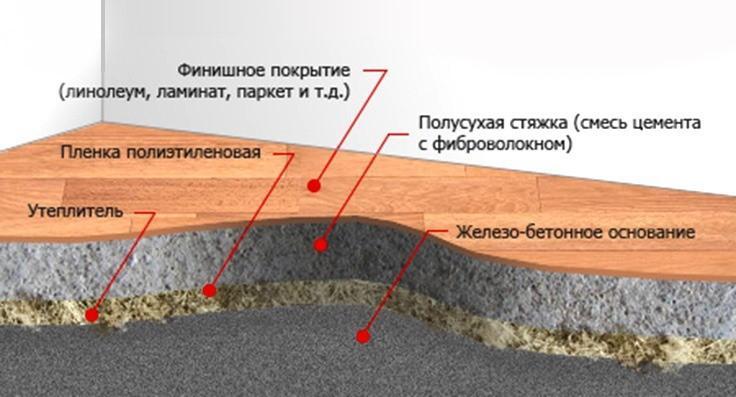 Схема пола с полусухой стяжкой