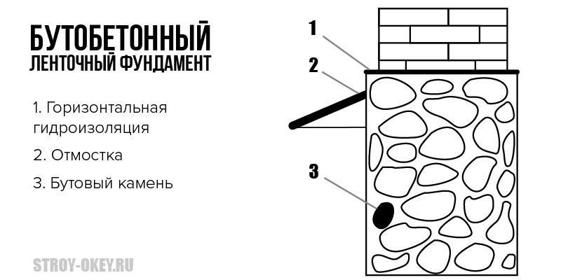 Схема устройства бутобетонного фундамента