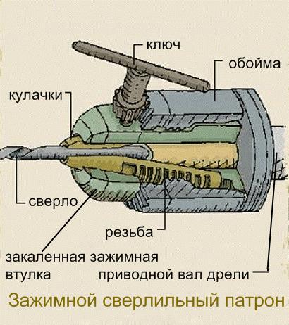 Схема зажимного патрона