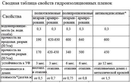 Свойства гидроизоляционных пленок таблица