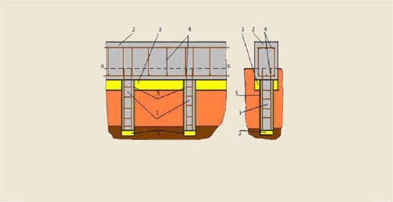 Устройство свайно-ленточного фундамента