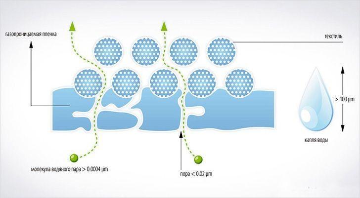 Устройтсво пароизоляционной мембраны одностороннего применения