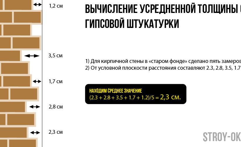 Расход штукатурки на 1 м2 стены: онлайн калькулятор и правила расчета