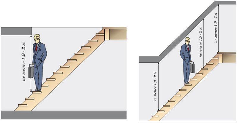 Высота проема лестницы
